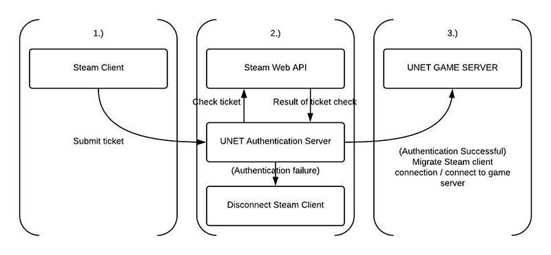 UNET as authentication server - Unity Forum